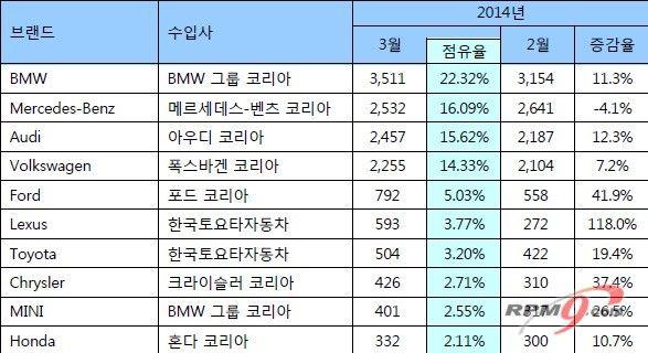 외국자동차 판매 통계 - Google 검색