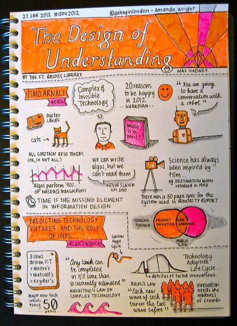 The Design of Understanding Sketchnotes - Amanda Wright - Sketchnote Army - A Showcase of Sketchnotes