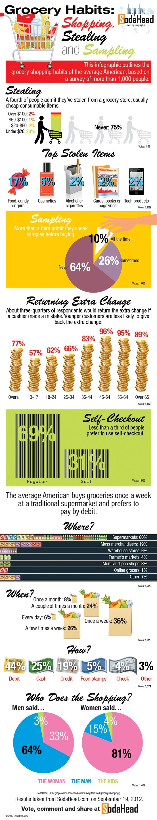 Grocery Habits: Shopping, Stealing, and Sampling.