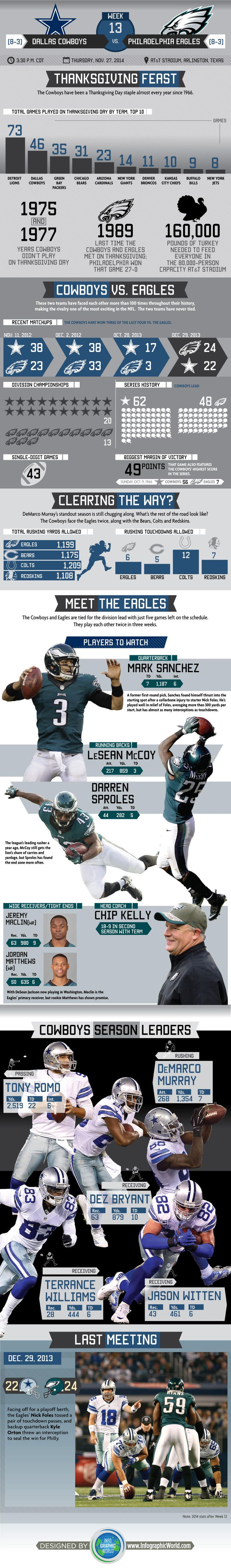 Infographic: Visual Breakdown Of Thanksgiving Stats & Eagles Leaders | Dallas Cowboys