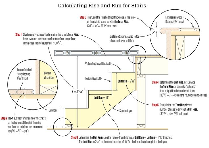 Best Stair Stringers Calculation And Layout Jlc Online 400 x 300