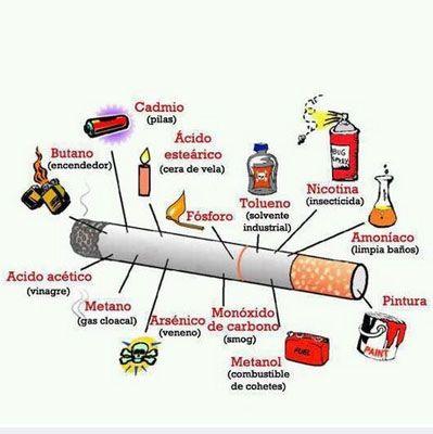 Componentes del Cigarro