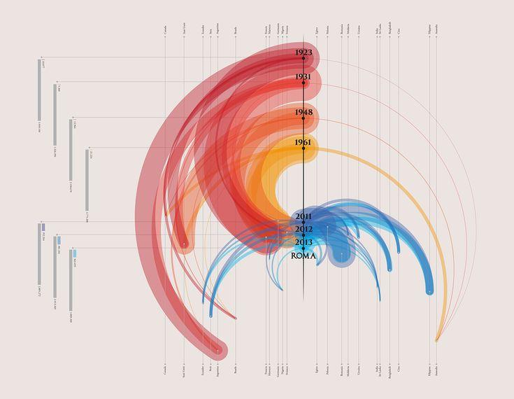 Dataviz | Migrations on Behance