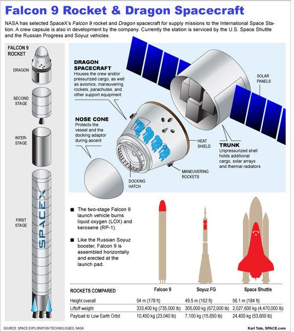 Pictures and Infographics of SpaceX rockets, with a handy comparison to the Soyuz and Shuttle