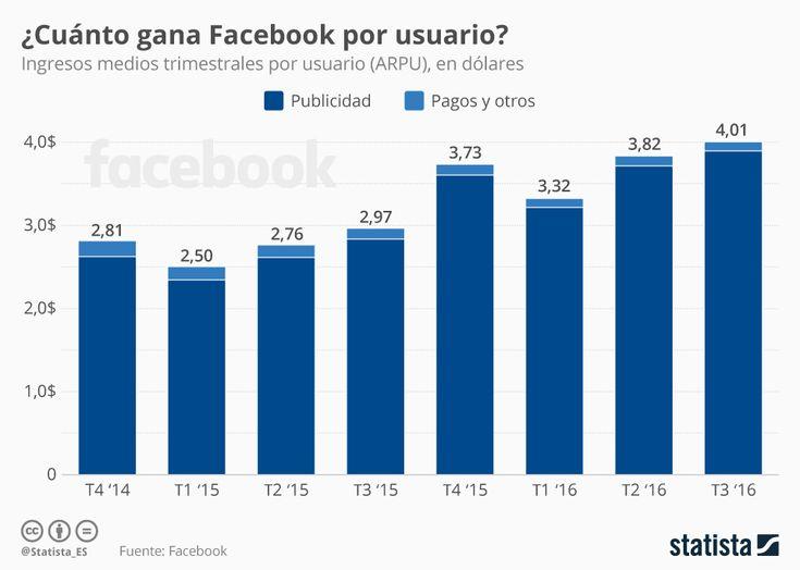 #Infografía: Lo que Facebook gana contigo | Statista