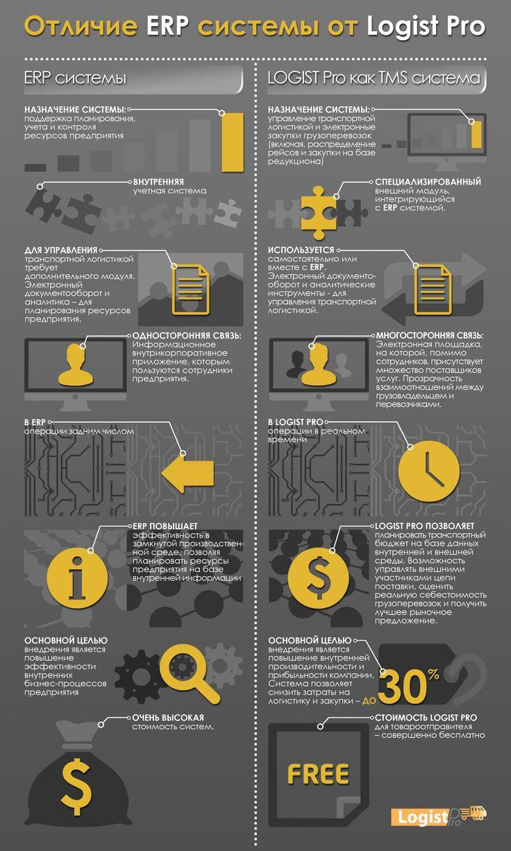 Инфографика: Отличие TMS системы для транспортной логистики от ERP? #logistics #erp #tms