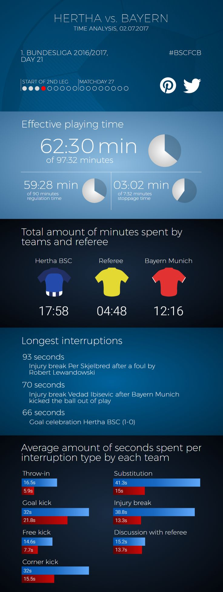 Game Time Analysis of Hertha BSC vs. Bayern Munich on matchday 21 in German Bundesliga 2016/17