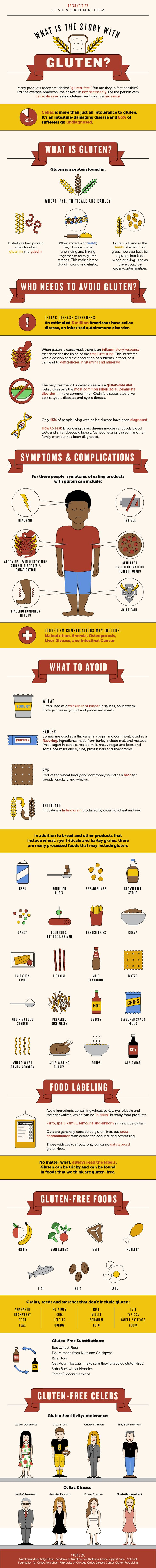 What's the Deal With Gluten? This is a great explanation of gluten. Also breaks down foods that contain gluten as well as foods that are gluten free. Oh and learn a few celebs that have gluten sensitivities as well as full blown celiac.