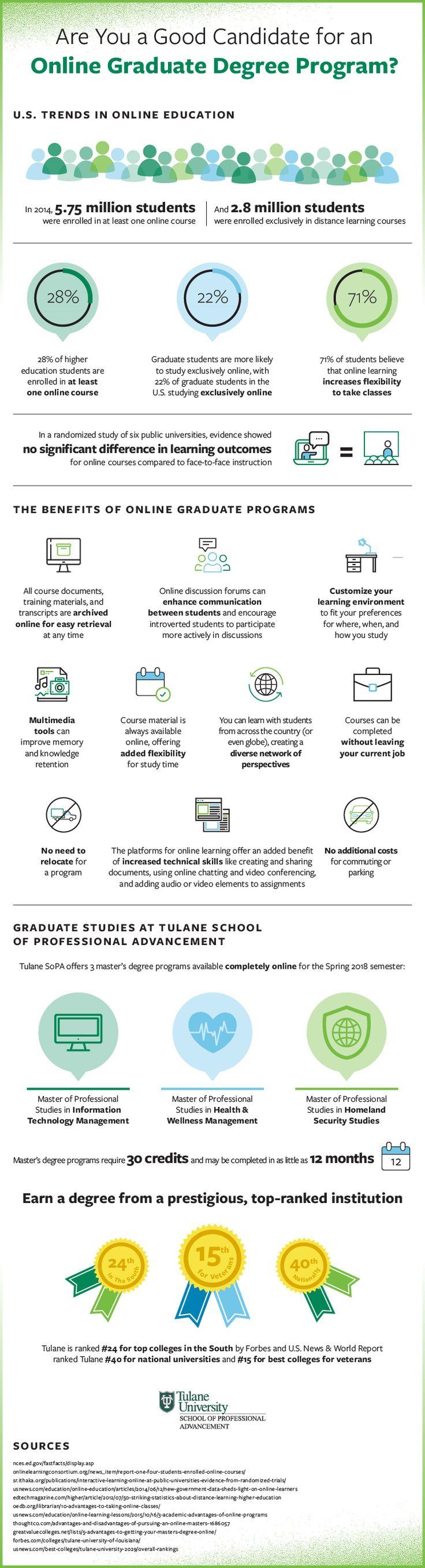 Benefits of Online Graduate Degree Programs - New Orleans, LA, Biloxi, MS -