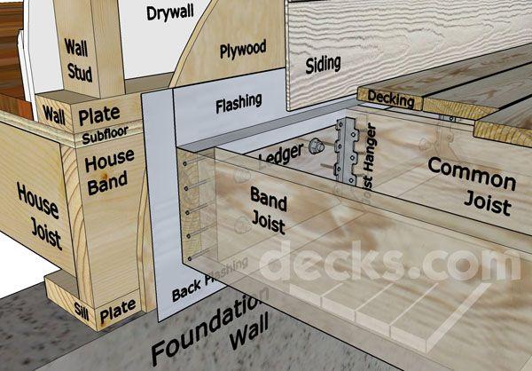 Ledger In Construction Plate : Best images about construction details on pinterest