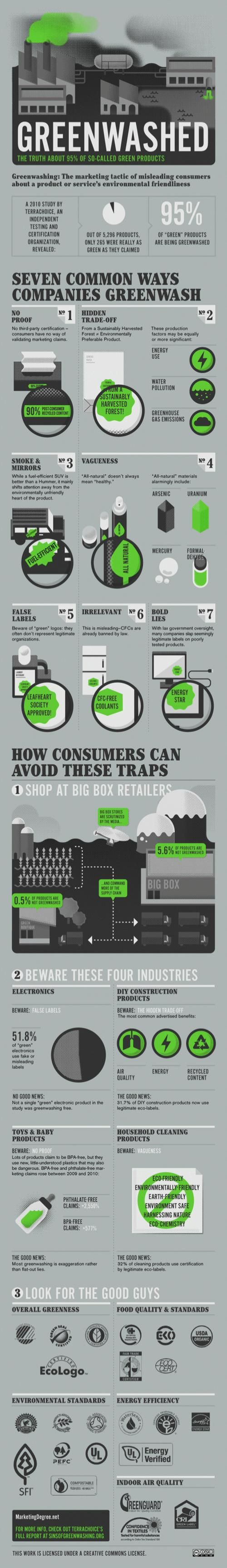 Cassandra cappello graphic design toronto - The Truth About Product Greenwashing Infographic Sustainable Plant