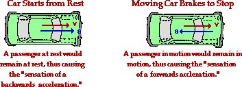 Circular Motion: Images Explained