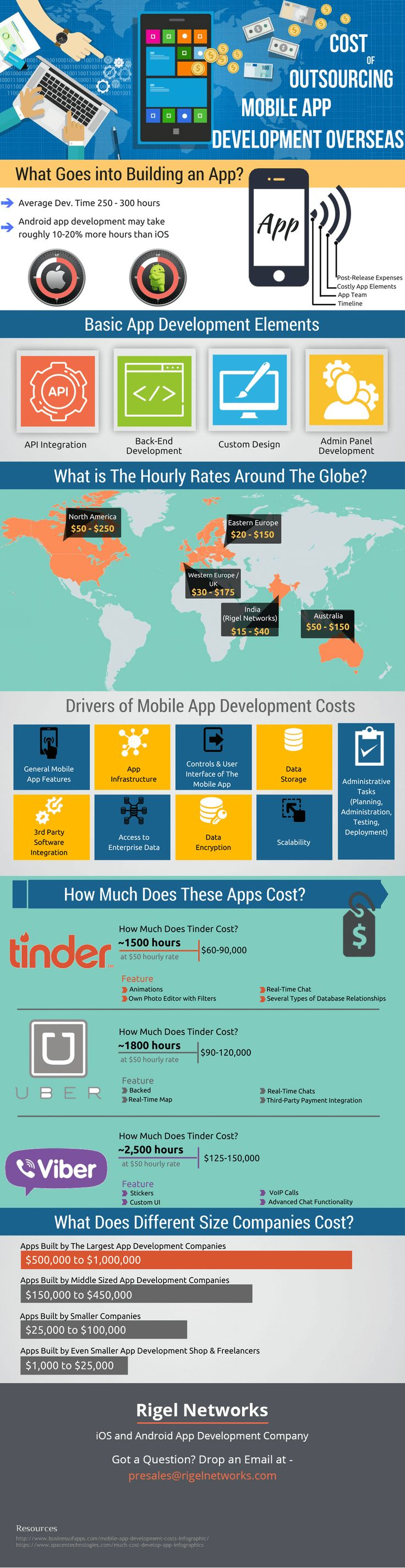 Today's digital era has compelled companies to either go mobile or adopt mobility as part of their main business strategy.  Well! This Infographics will give you answers to all your queries.