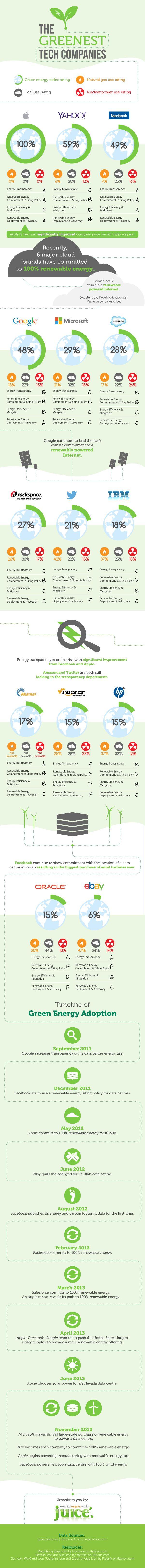 The Greenest Tech Companies