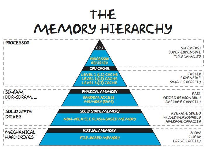 Memory Heirarchy