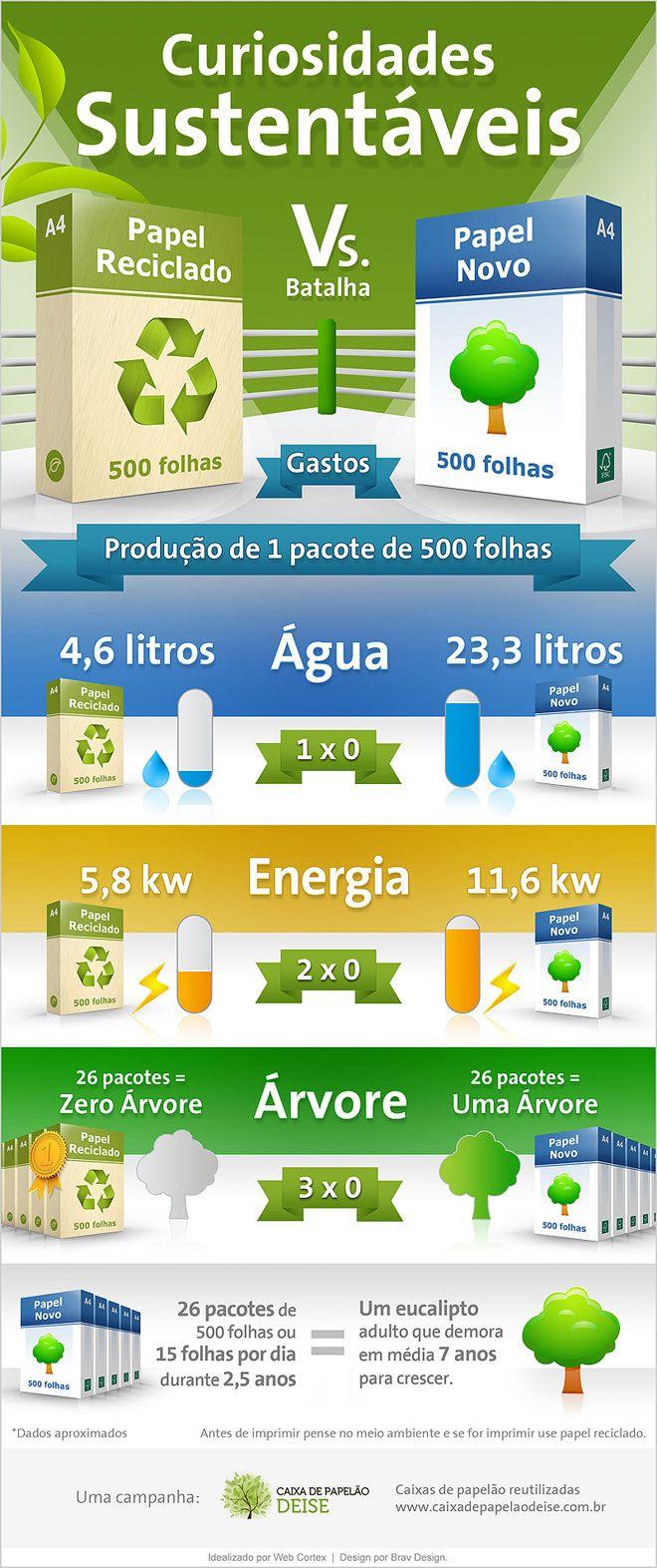 #vivapositivamente @Daiane Santana Infográfico: Papel Reciclado Vs. Papel Novo. http://vivoverde.com.br/infografico-papel-reciclado-vs-papel-novo/