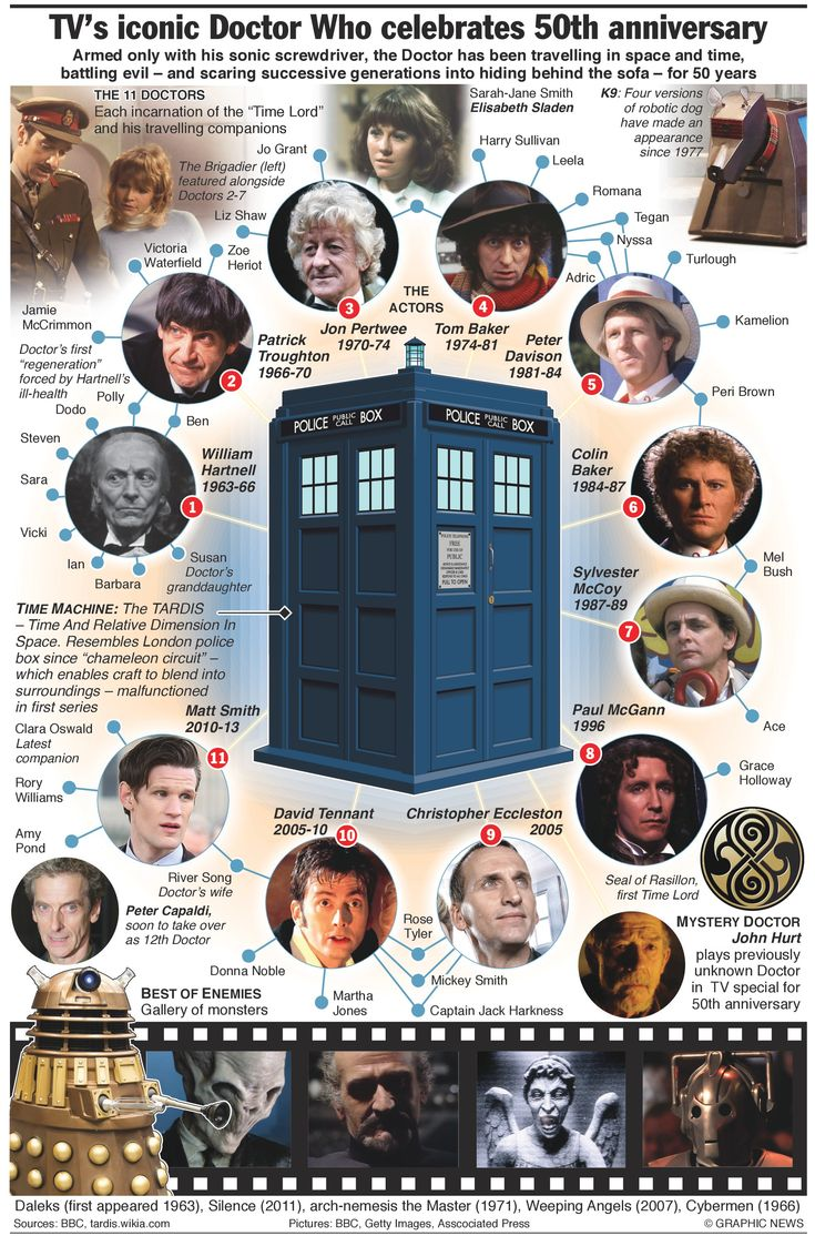 """Print out this handy-dandy Doctor Who overview for anyone who is """"New To Who"""""""