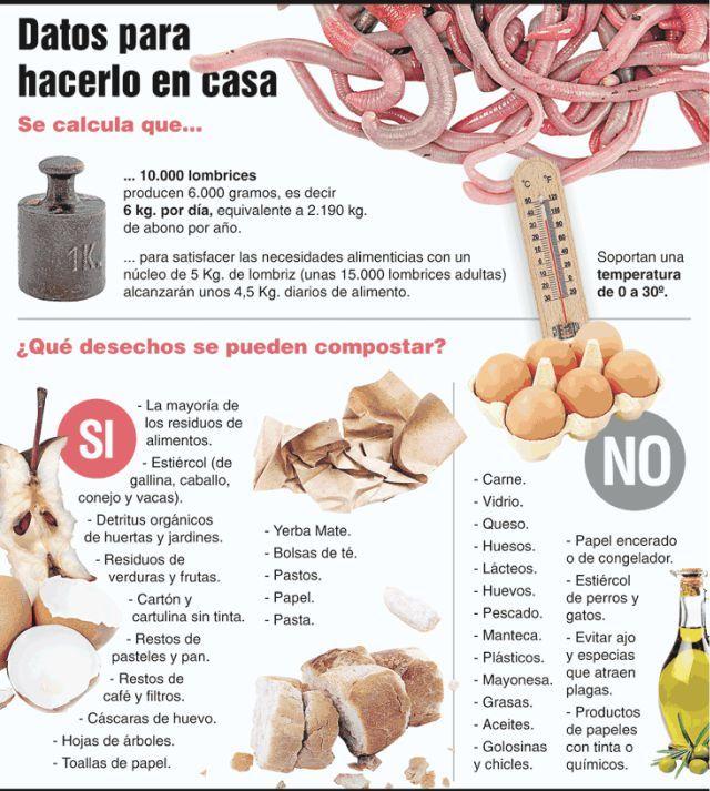 Lumbricultura: como reciclar la basura orgánica en abono.   http://diarioecologia.com/lumbricultura-como-reciclar-la-basura-organica-en-abono-completo-tutorial/