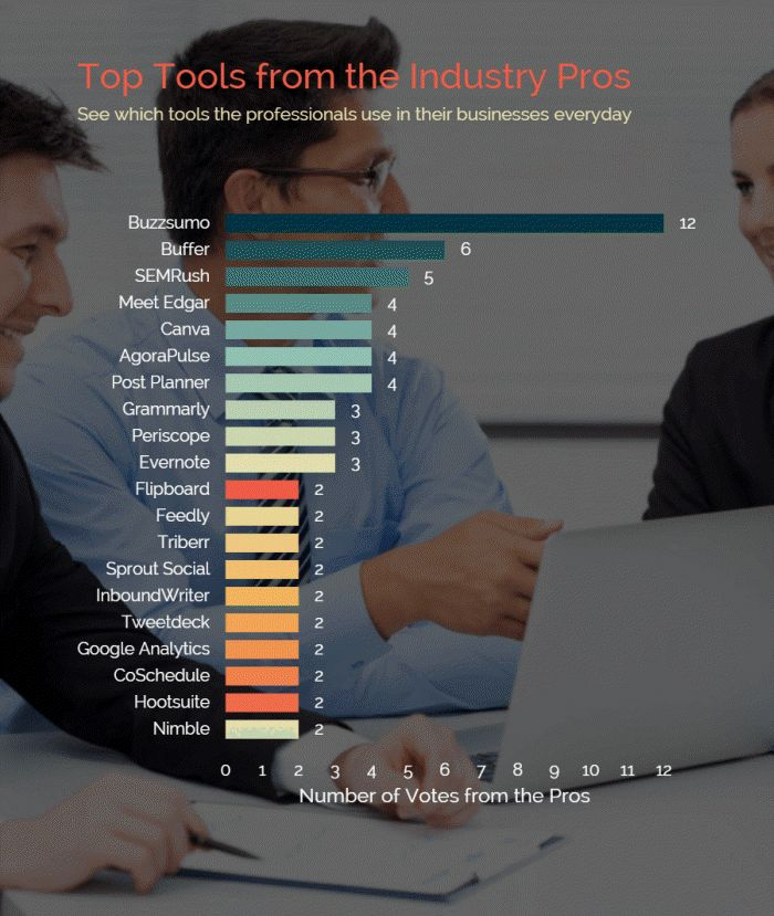 sales marketing saw How will a standalone marketing intelligence solution  it came to executing disparate and siloed sales, marketing,  unilever, saw the appeal of the .