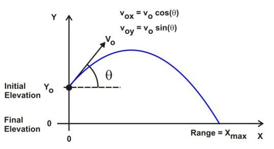 physics ballistics equations | Consider a projectile ...