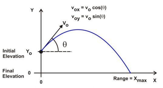 physics ballistics equations | Consider a projectile ...