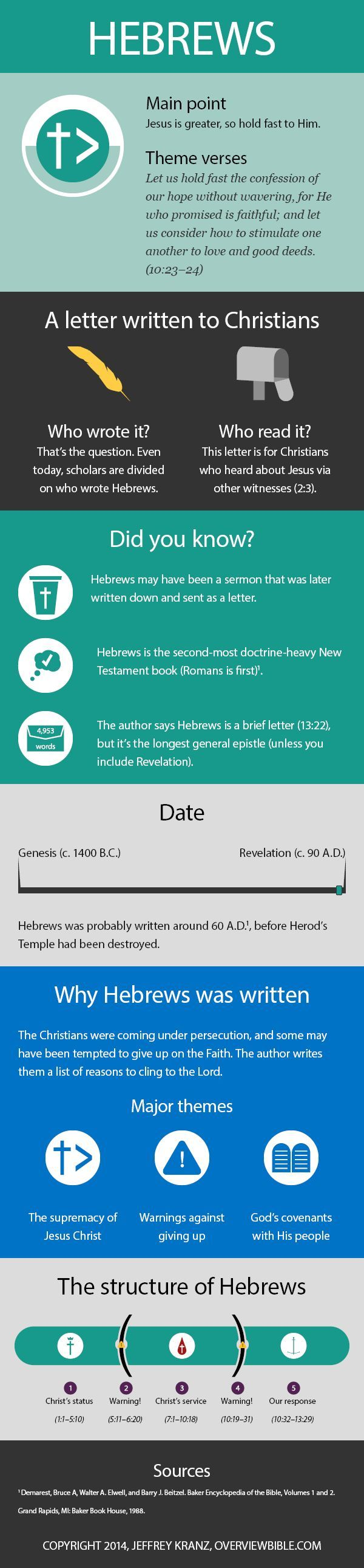 What you need to know about Hebrews - Summary of important Hebrew facts to start  your bible study on Hebrews,