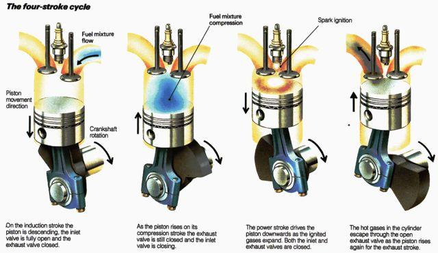 Four Stroke Engine Cycle   Info Mechanics PICS