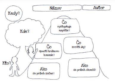 Mapa príbehu | Literárne ihrisko