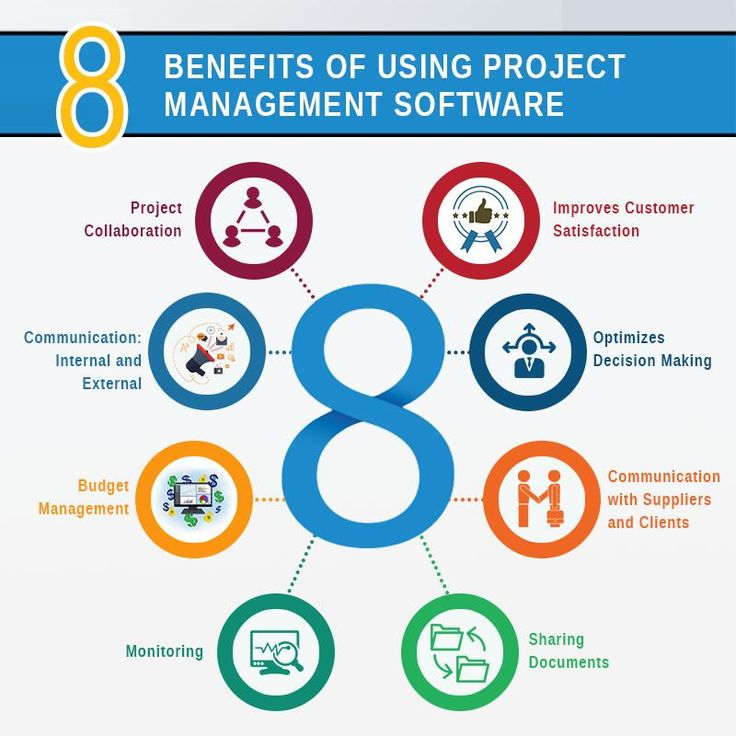 use of project management software in business The best project management software for small business: 7 affordable tools there's no shortage of project management solutions for mid-size and large businesses.