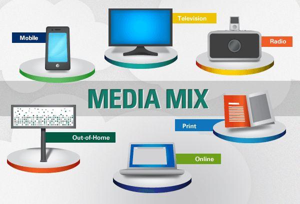 Ποιος τρόπος διαφήμισης είναι ο πιο αποτελεσματικός;