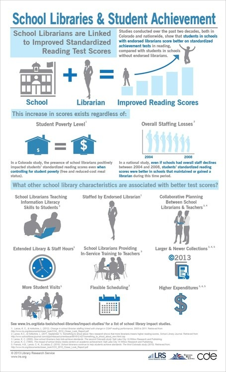 School library infographics: research and advocacy | What is a teacher librarian? | Scoop.it