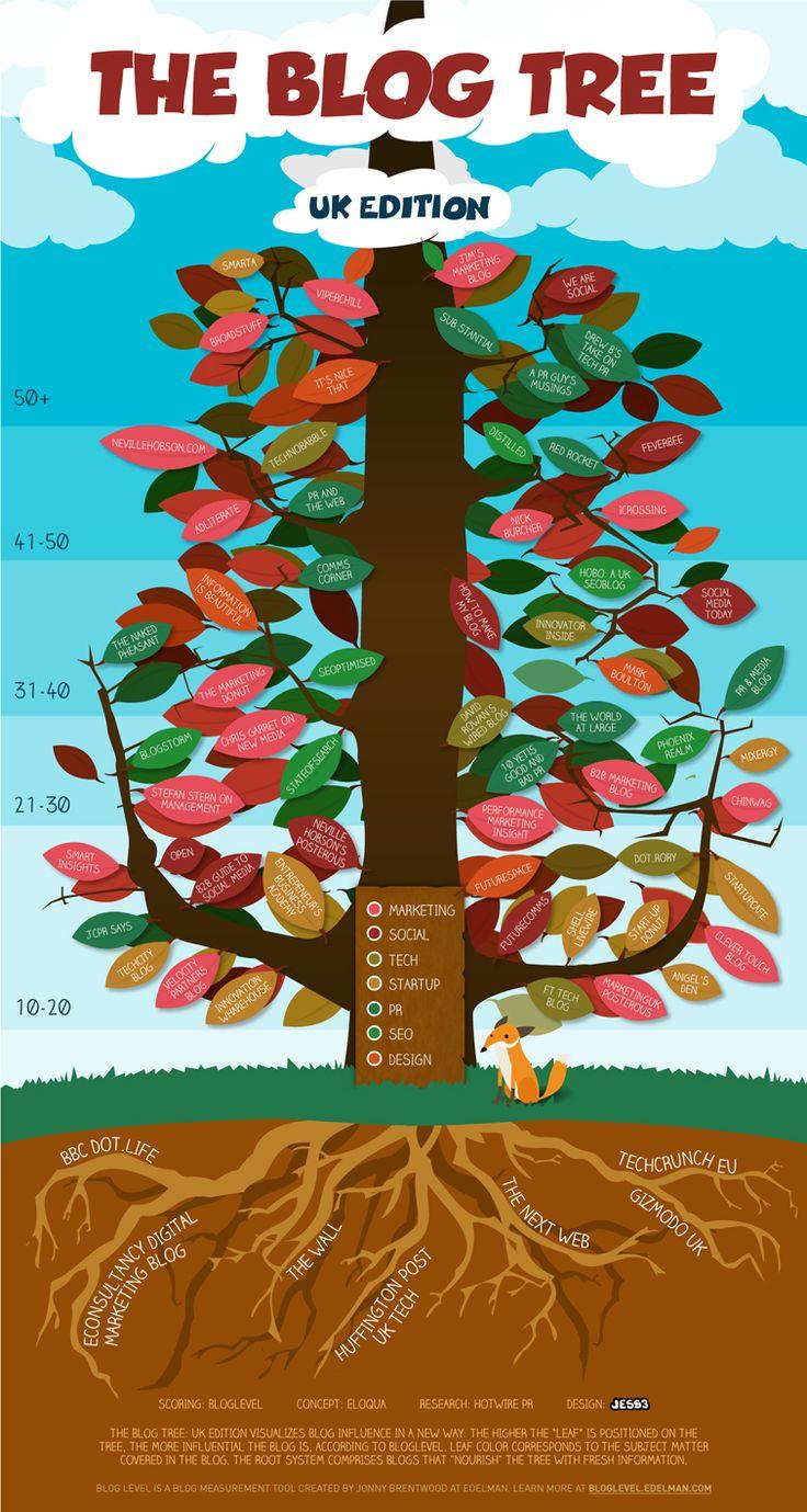 Eloqua x JESS3 - The Blog Tree: UK EditionBlog Infographic, Uk Editing, Internet Marketing, Influential Blog, Social Media, Marketing Blog, Uk Blog, Trees Infographic, Blog Trees