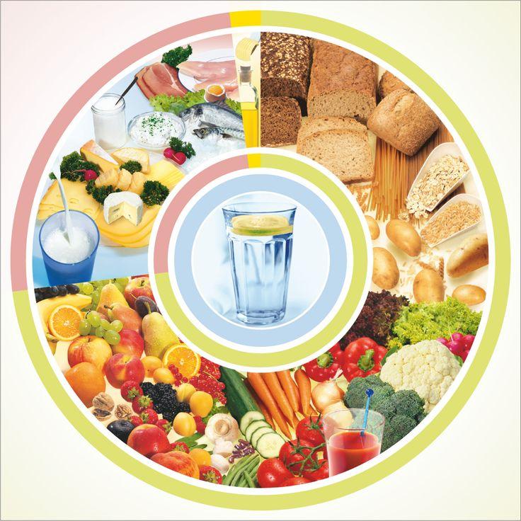 Ernährungspyramide - Die dreidimensionale Lebensmittelpyramide - gesundheit.de