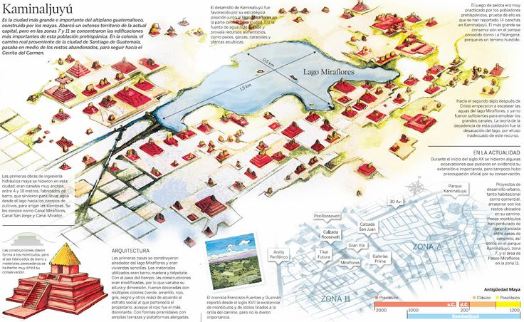 #infografía #mapa de #Kaminaljuyu via @prensa_libre @prensalibre