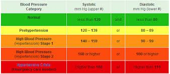 High blood pressure 180