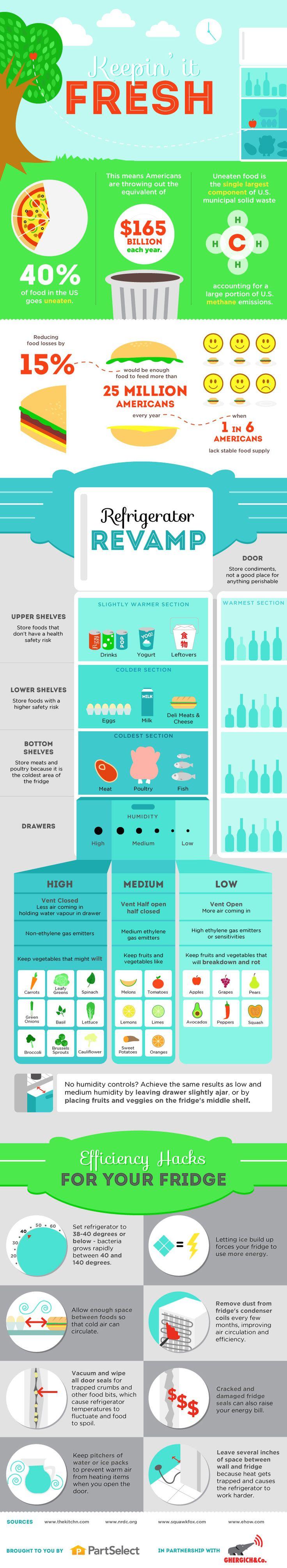 13 best Food Waste images on Pinterest | Cooking tips, Food network ...