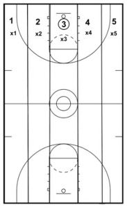 Check out this exclusive review of the basketball drills for youth, basketball drills for beginners, basketball drills for guards and learn about the advantages and dis-advantages -- fun basketball drills for young kids --- https://elitebasketballsecrets.wordpress.com/passing-drills-for-basketball/