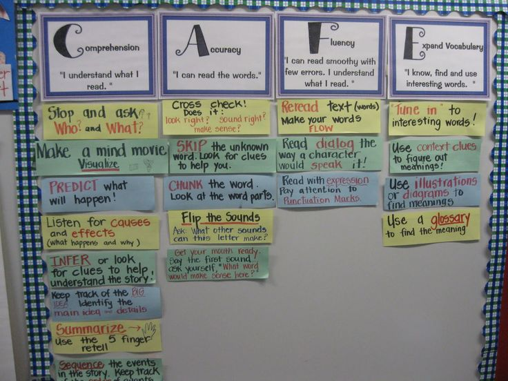 Third Grade Thinkers: CAFE anyone?  reading strategies categorized