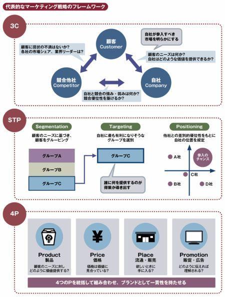 マーケティング戦略のフレームワーク 3C、STP、4P