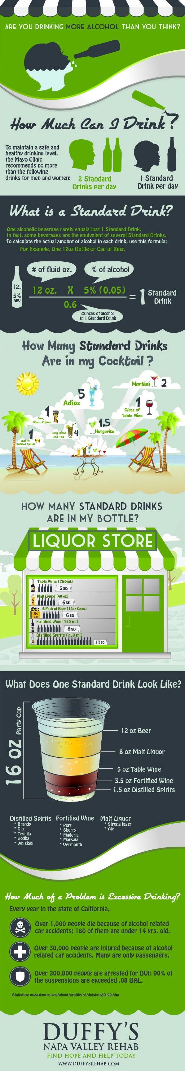 What Is A Standard Drink Of Alcohol?  Each alcoholic beverage has a different percentage of alcohol in it, so a unit of measure, called the Standard Drink, is used to help us understand how potent a particular drink is and track how much alcohol we're adding to our bodies.  #alcohol #standarddrink #infographic
