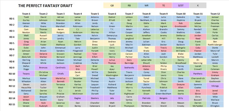 Fantasy football 2016: This is what the perfect draft looks like
