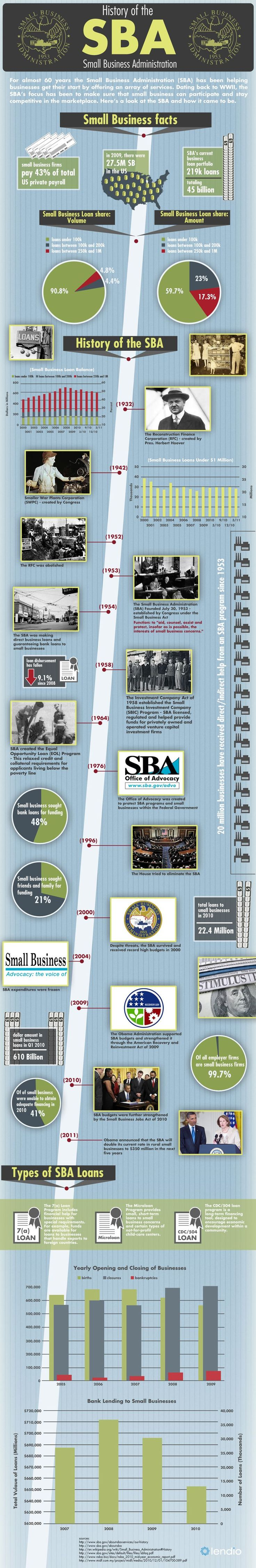 What Has The SBA Small Business Administration Been Up To For The Past 60 Years? #infographic