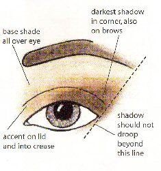 Image detail for -how to apply eyeshadow