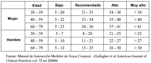 Porcentajes de grasa corporal tabla de valores