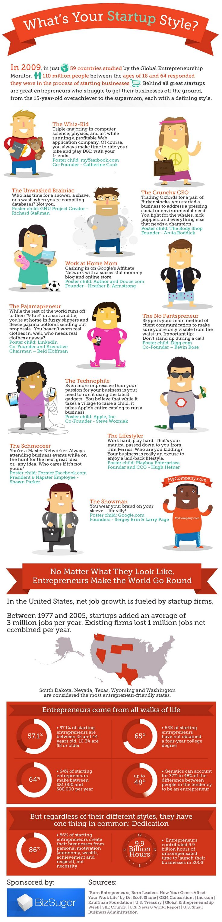 Behind all great startups are great entrepreneurs> 10 Entrepreneurial Styles: Which One Are You? [INFOGRAPHIC]