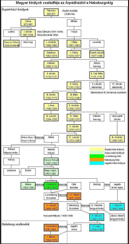 Magyar királyok családfája