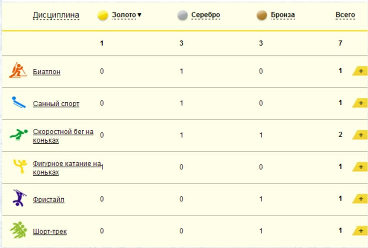 Актуальное о Sochi 2014
