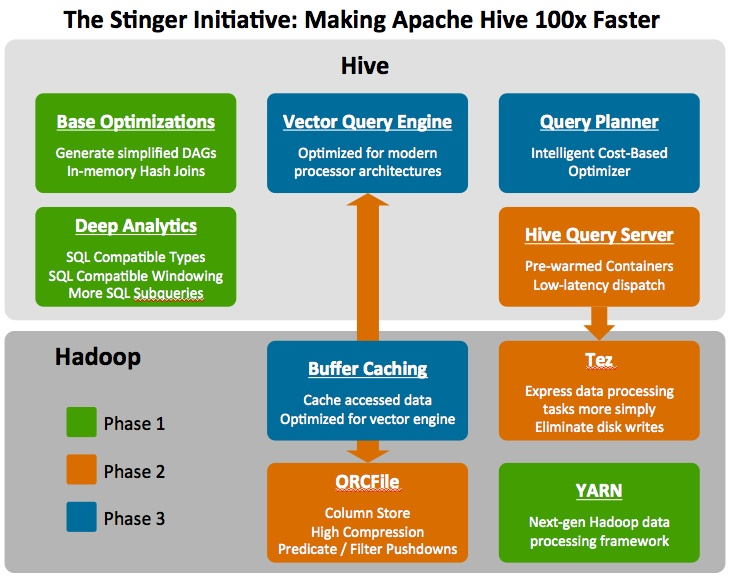 The Stinger Initiative: Making Apache Hive 100x Faster