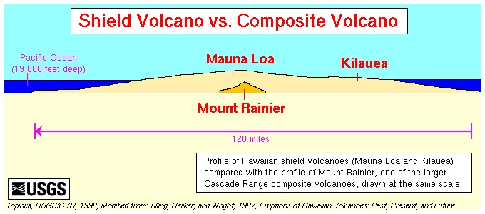 This picture shows the difference between a shield volcano and a composite volcano. The Hawaiian islands are shield volcanoes. -- Noah Benton