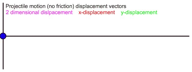 This animation shows the two dimensional displacement vector along with its x- and y-component.